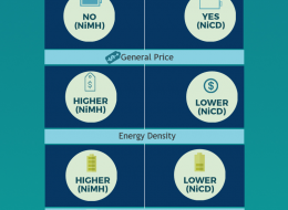 NiMH batteries vs NiCD batteries infographic comparison